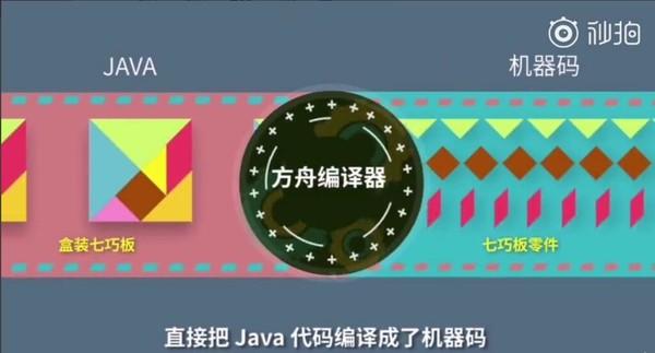 荣耀V20将成为首款应用方舟编译器的手机,流畅性更具保障!