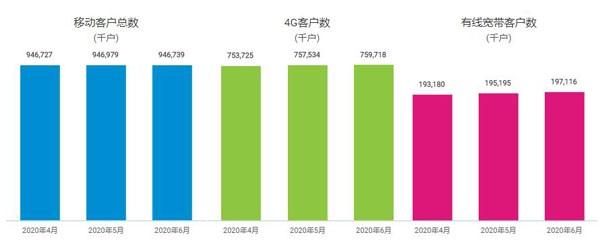 中国移动6月净增5G套餐用户1459万户 累计达7019.9万户