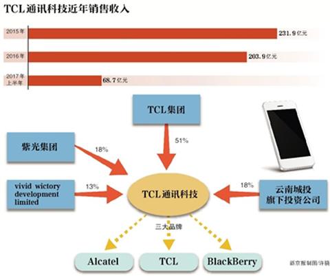 手机市场进入下半场淘汰赛,TCL转让49%股权