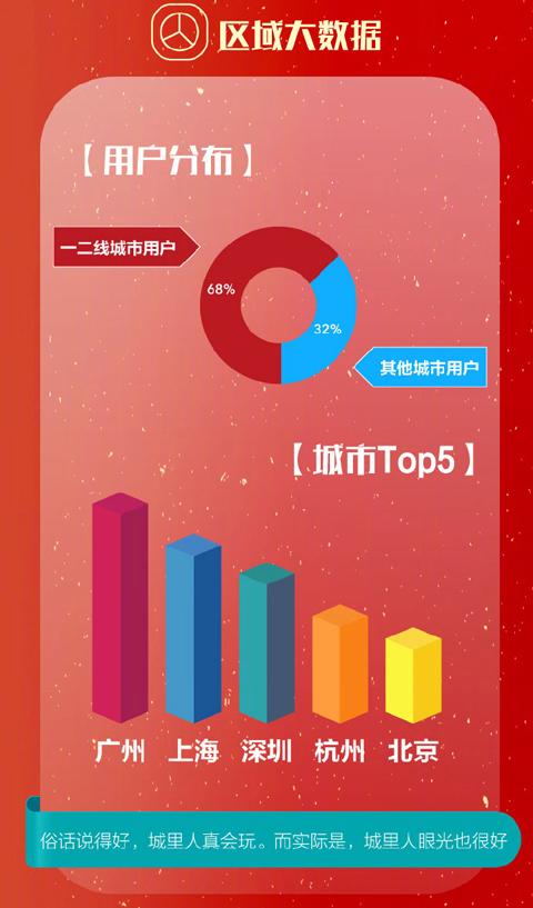 vivo发布双11战绩:销量比去年猛增234%