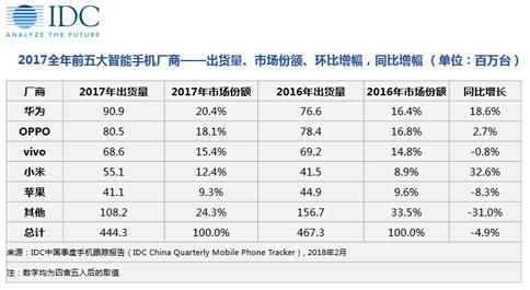 雷军发誓让小米十个季度重回中国手机第一